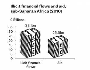 Illicit financial flows and aid, sub-Saharan Africa (2010)